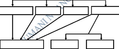 Dissertation sur la production dans lentreprise